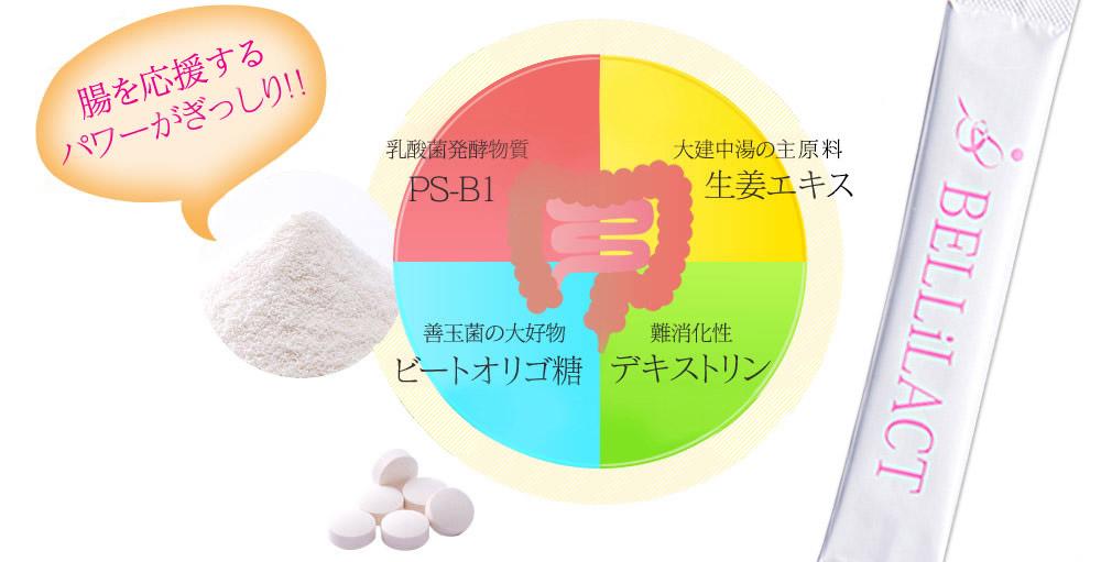 腸を応援するパワーがぎっしり。乳酸菌発酵物質PS-B1・大建中湯の主原料生姜エキス・善玉菌の大好物ビートオリゴ糖・難消化性デキストリン