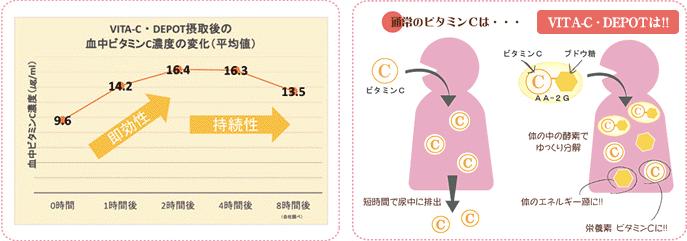 ビタミンC誘導体『AA-2G』